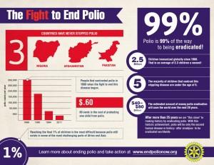 info graphic polio